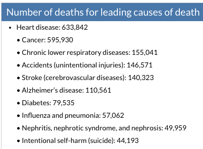 Source: CDC