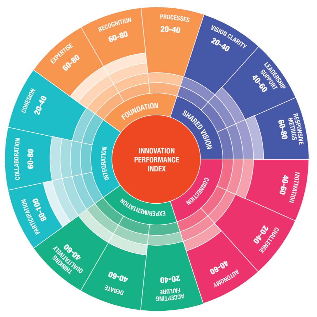 Innovation+performance+wheel.jpg