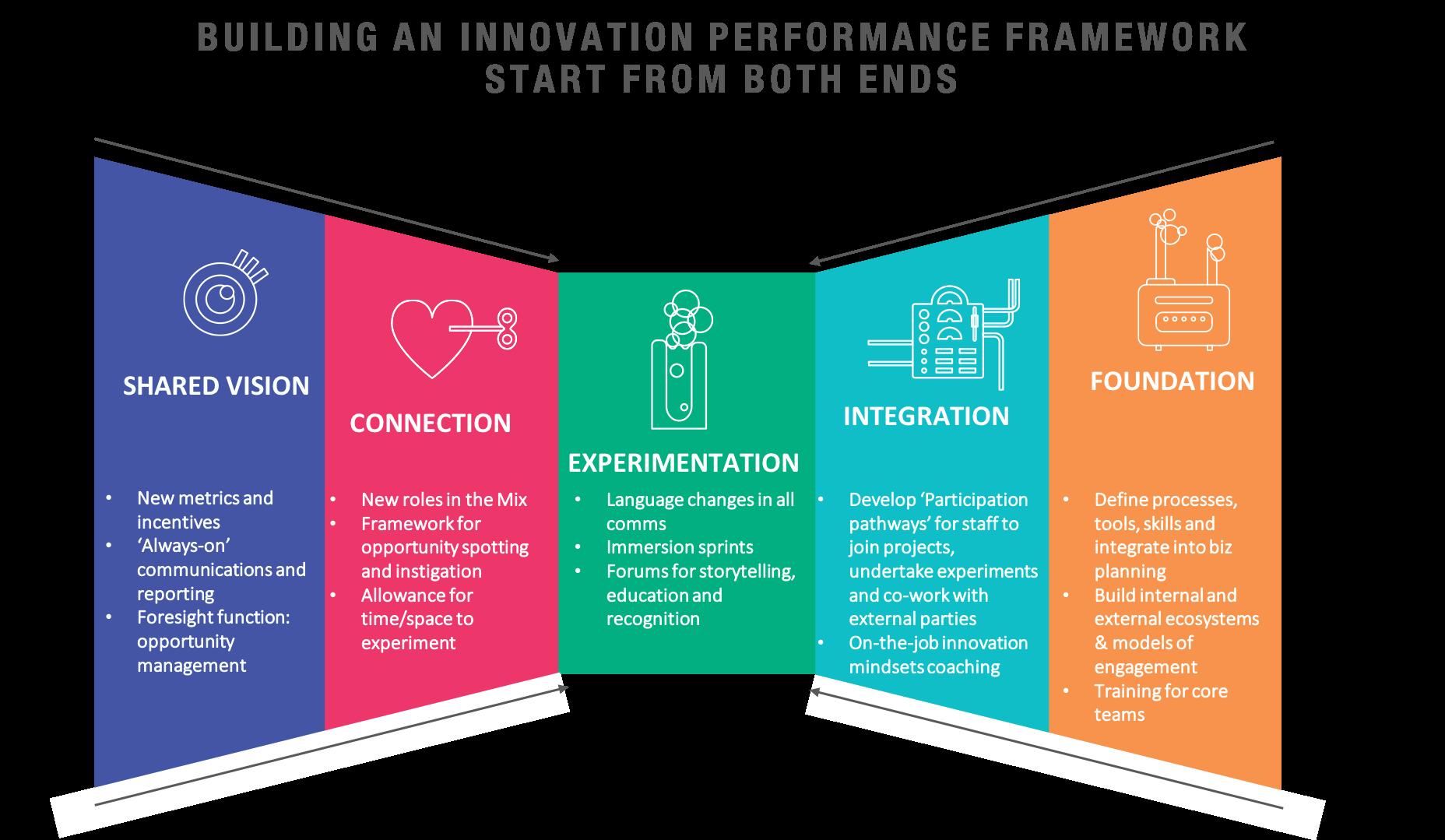 Innovation performance framework.png