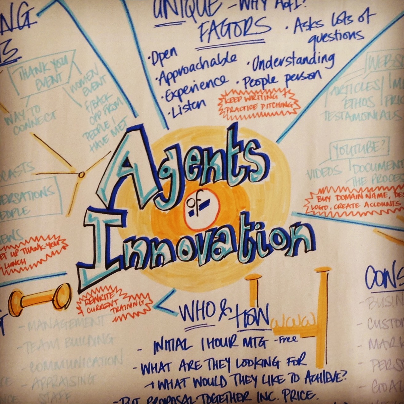 MIND MAP - the birth of Agents of Innovation. Such a great tool to empty your head of all your ideas.