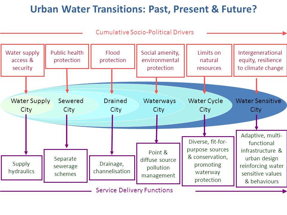Urban water transitions.jpg