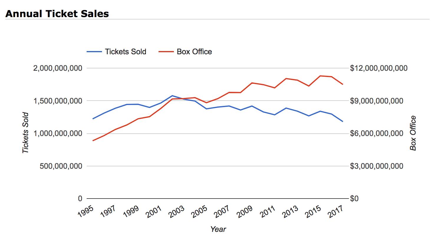 Ticket sales.png