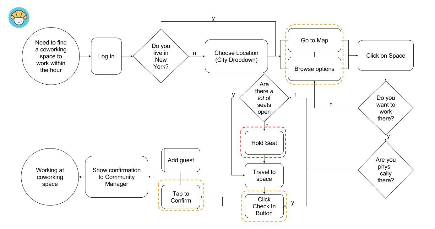 croissant_taskflow.jpg
