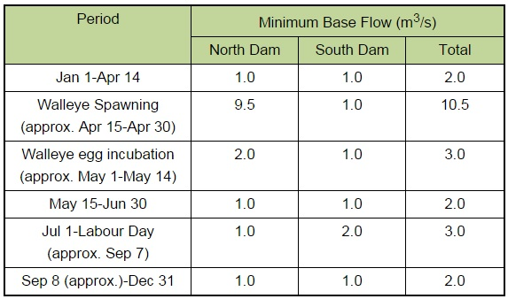 Table 1  - Base flow rates for the dam throughout the year