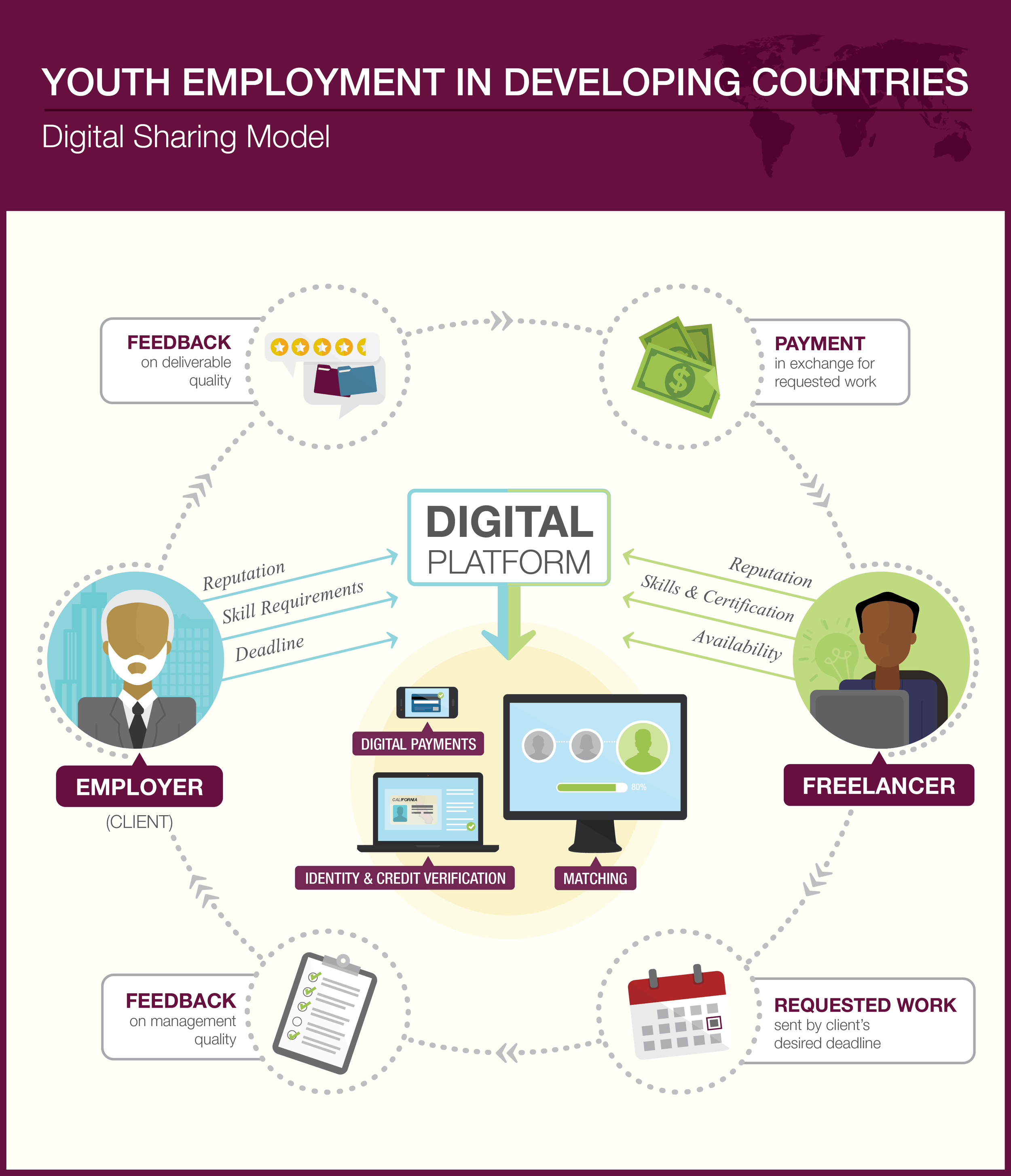 Digital Sharing Model: Youth Employment in Developing Countries