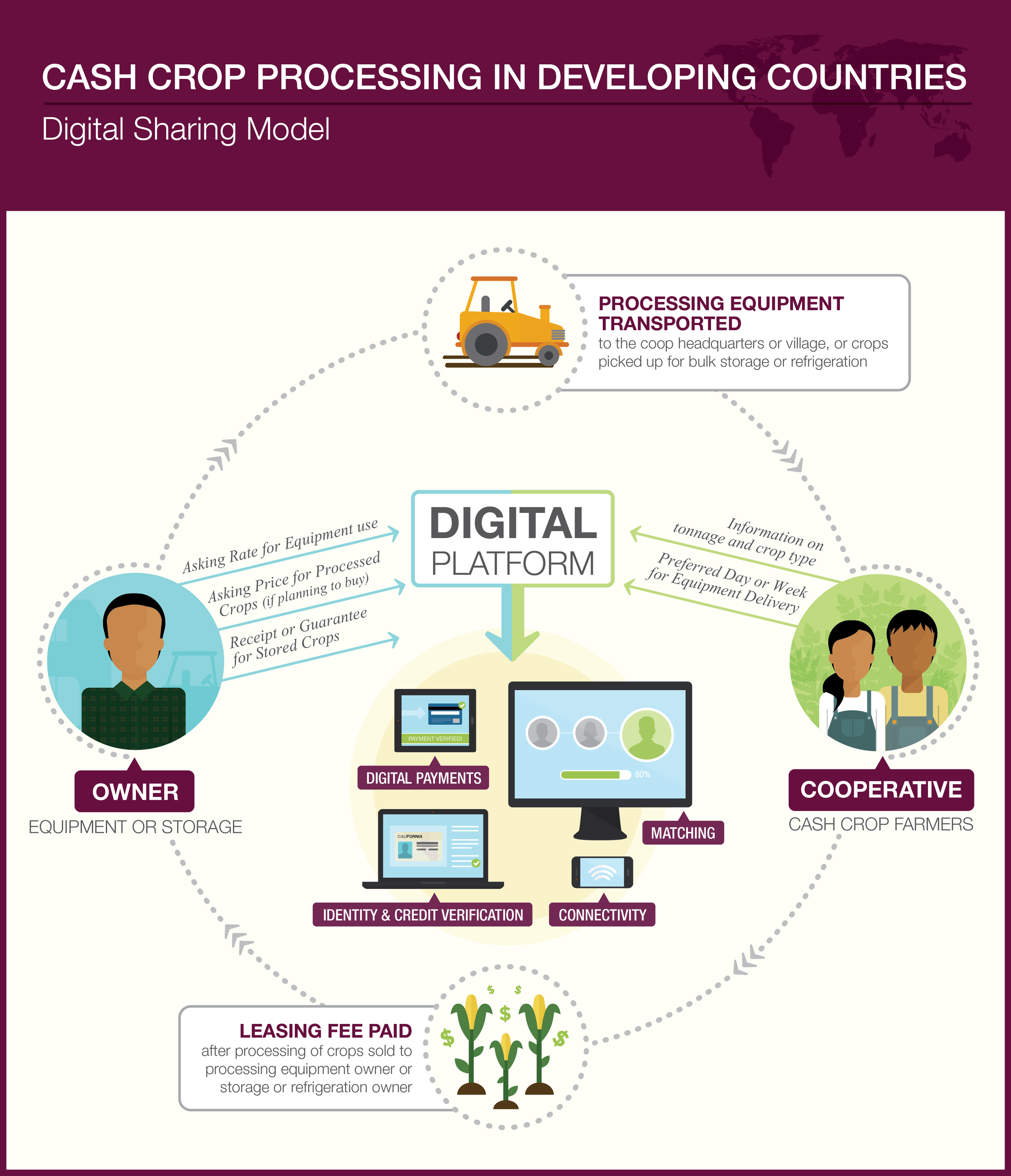 Digital Sharing Model: Cash Crop Processing in Developing Countries
