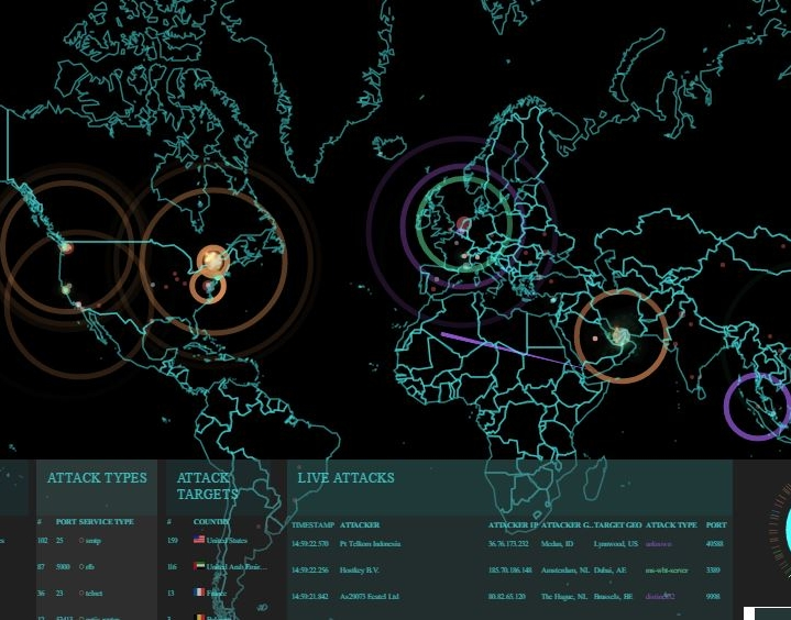 Global Cyber Security