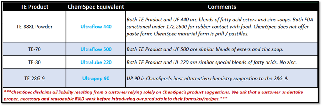 TE Product Equivalents