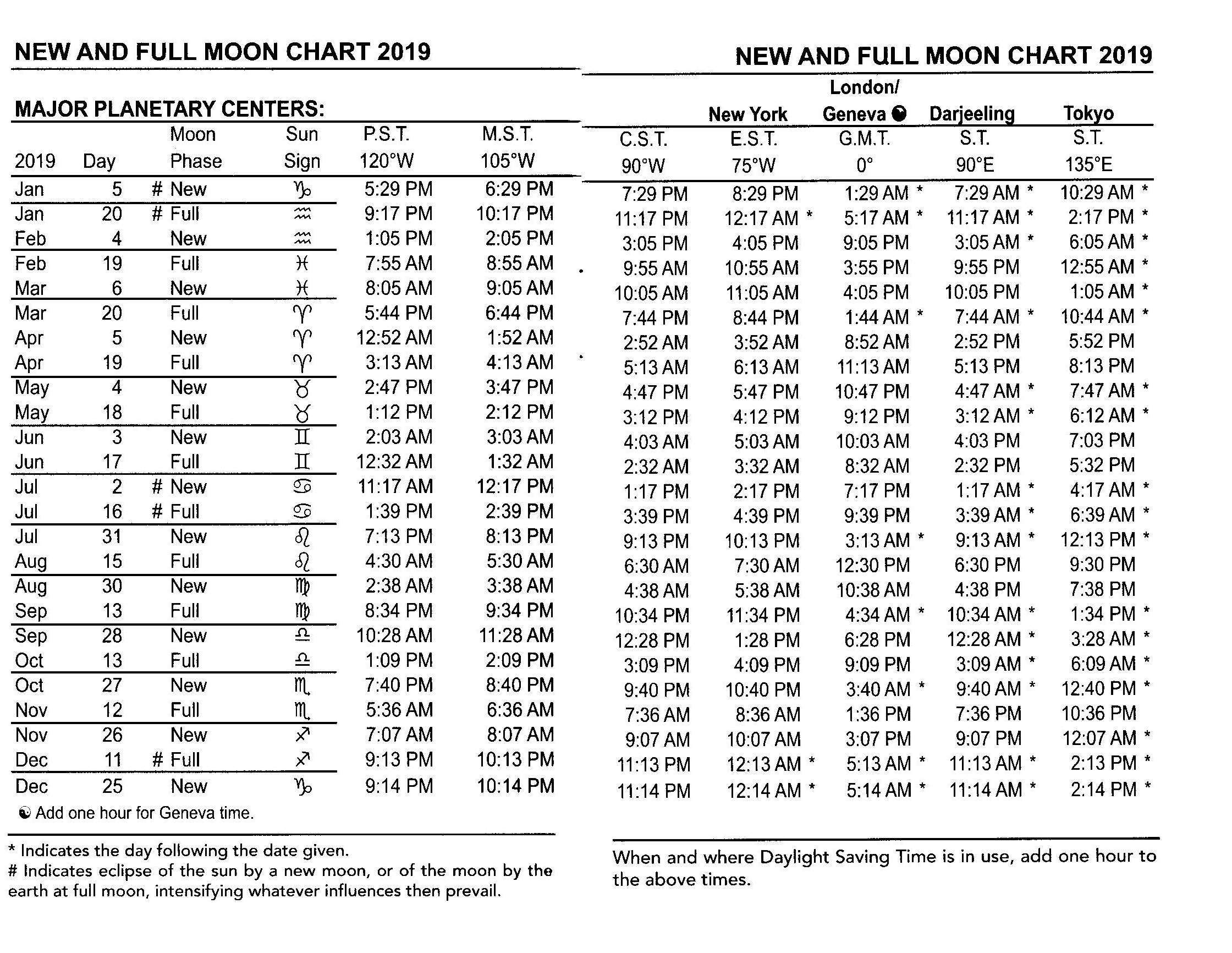 2019 Full and New Moon Times 001.jpg