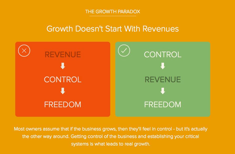 Growth Paradox