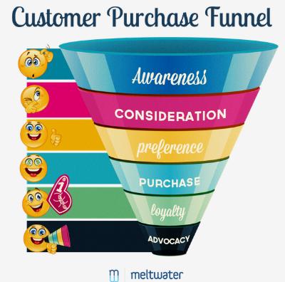 Photo Credit:https://petovera.com/best-sales-funnel-examples/