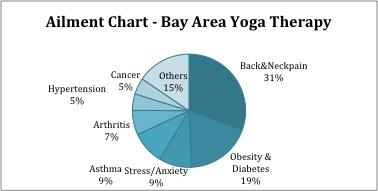 Yoga Therapy Statistics with Yoga Bharati