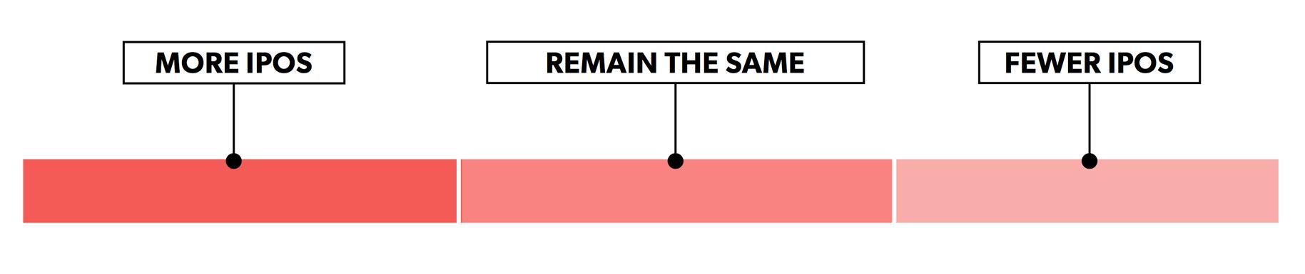 IPO Graphic