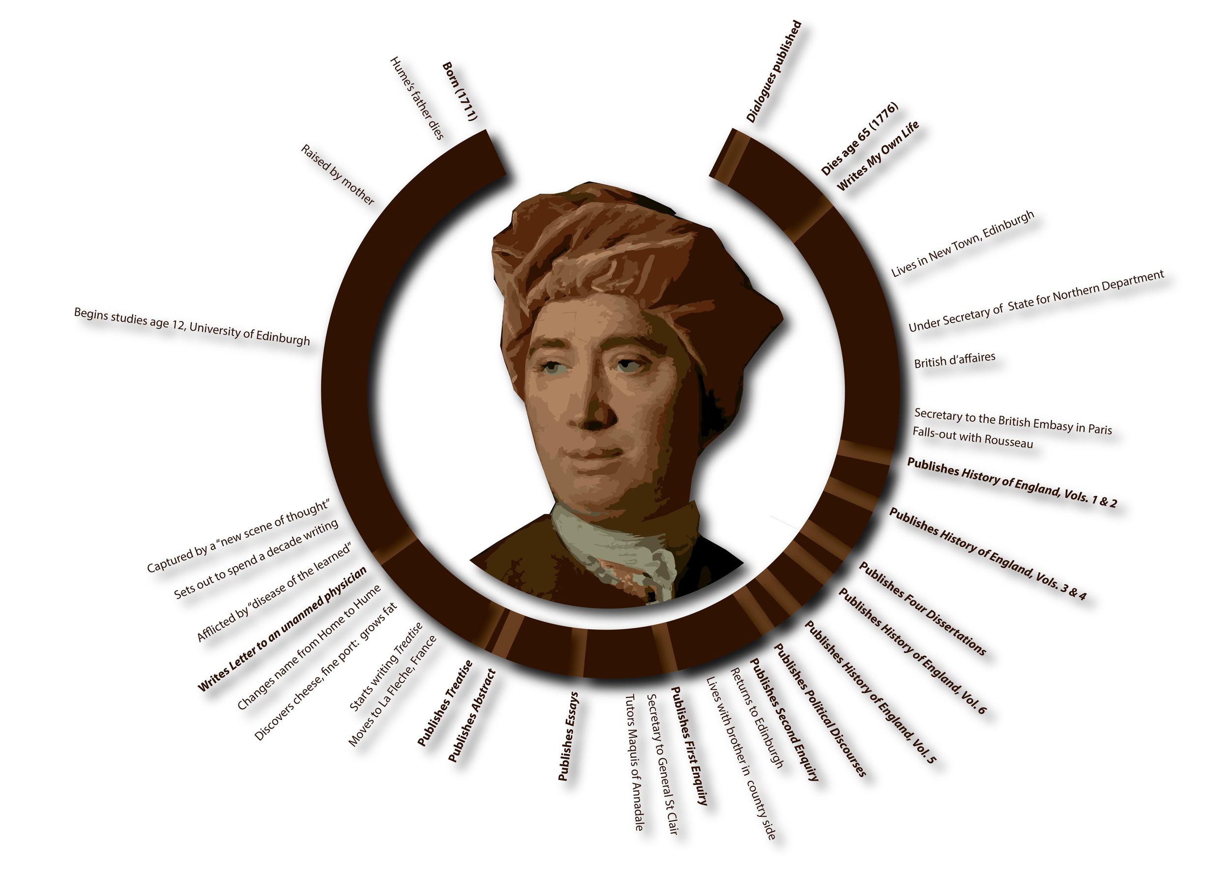 Hume biographic
