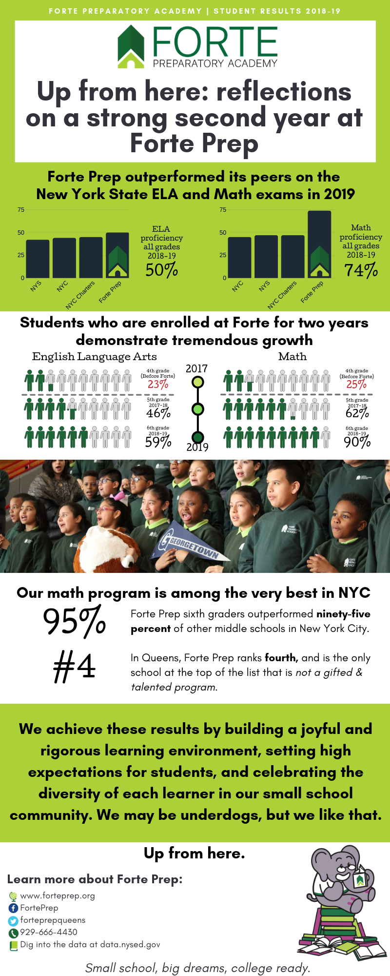 FORTE PREPARATORY ACADEMY _ Student results 2018-19.png