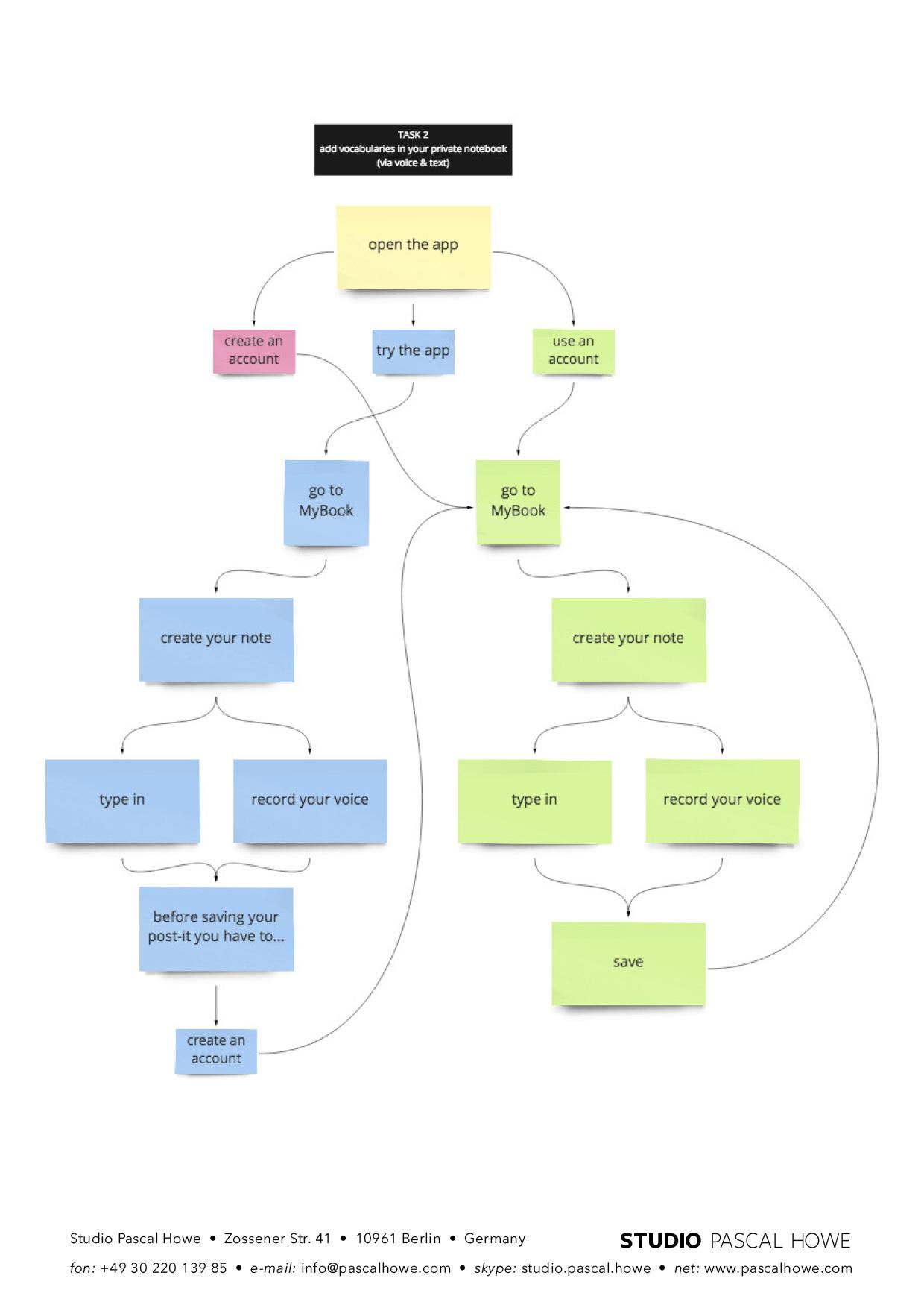 1-4 Information Architecture2.jpg