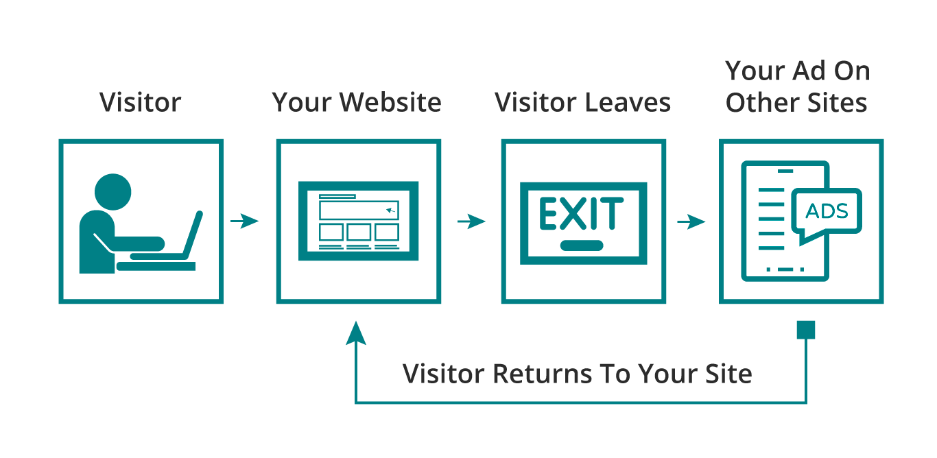 Visual approximation of how remarketing works.