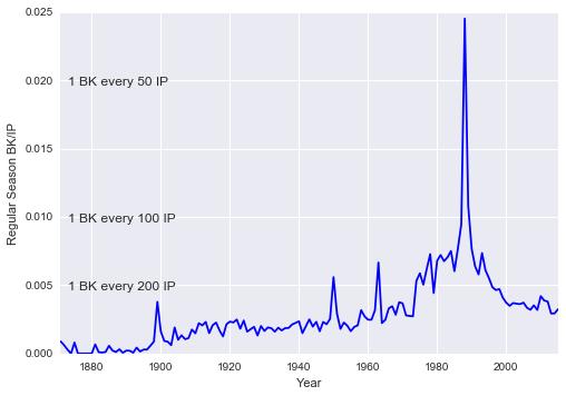 Balks: An Illustrative & Quantitative History — David Venturi