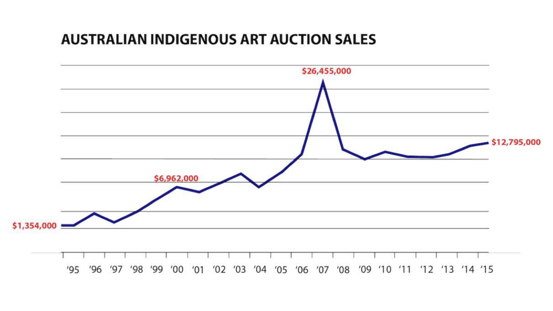 Indigenous Art Market Graph.png