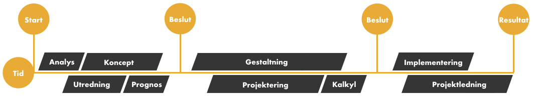 Independering® - only in Swedish though…