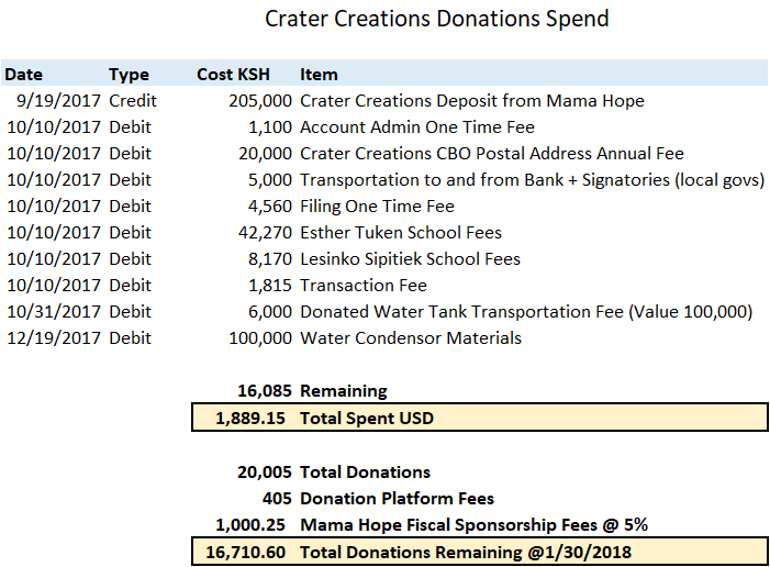 Crater Creations Donations Spend -