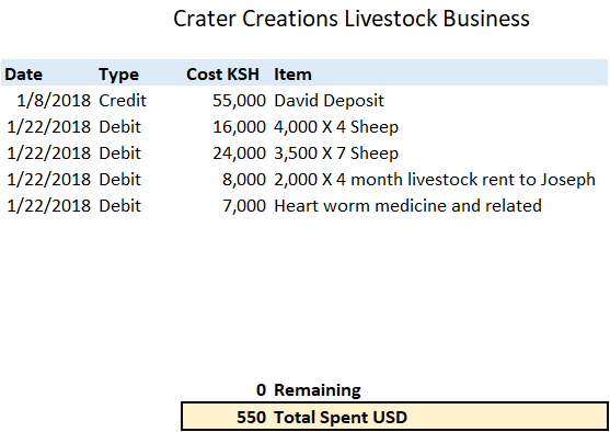 Crater Creations Livestock Business -