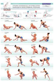 movement rehabilitation is based on human developmental stages.