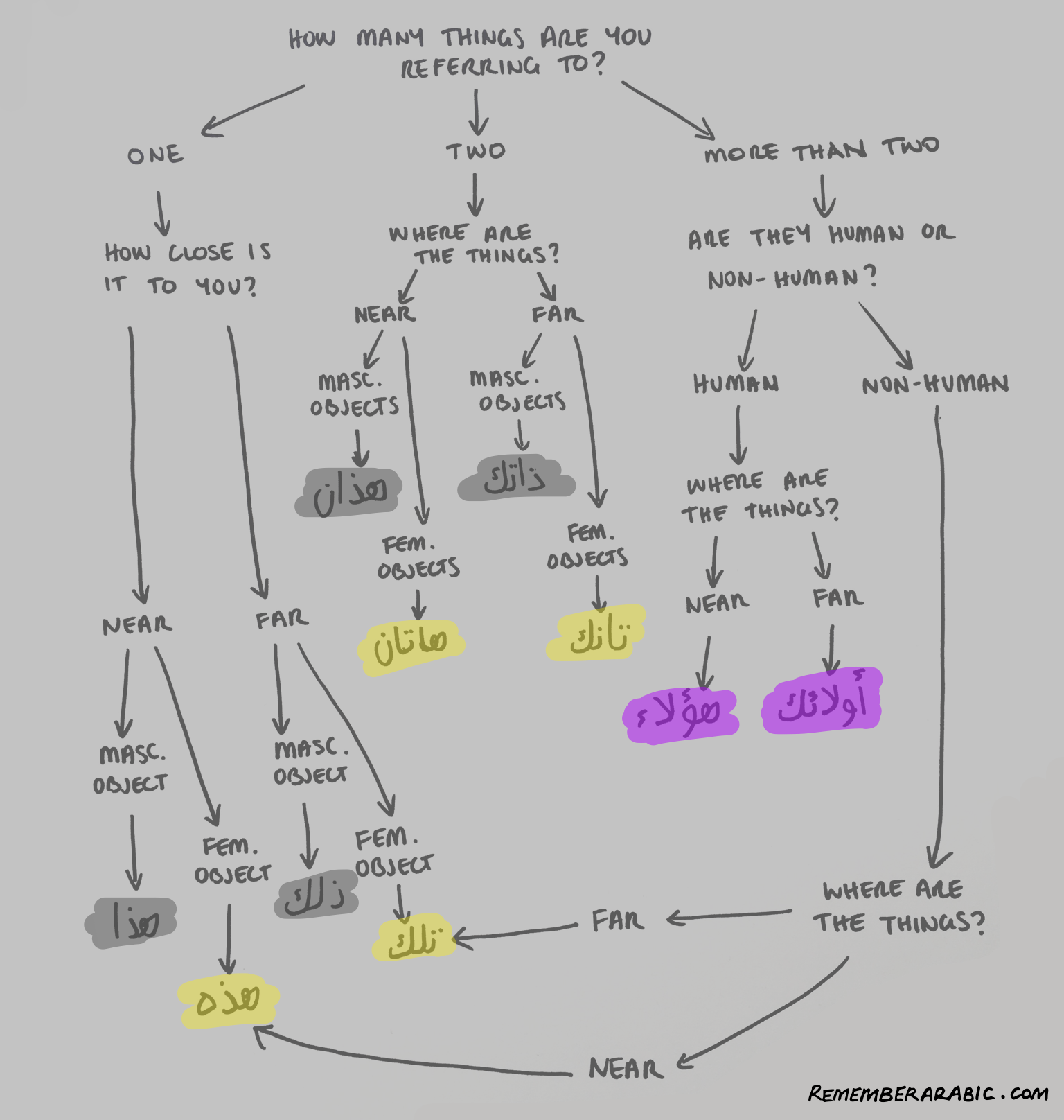 Fig. 2 Flowchart of Arabic demonstratives.
