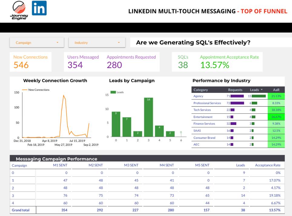 LinkedIn Lead Generation KPI.png