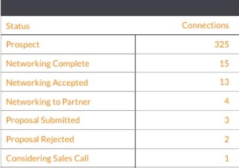LinkedIn Sales Deal Stage.png