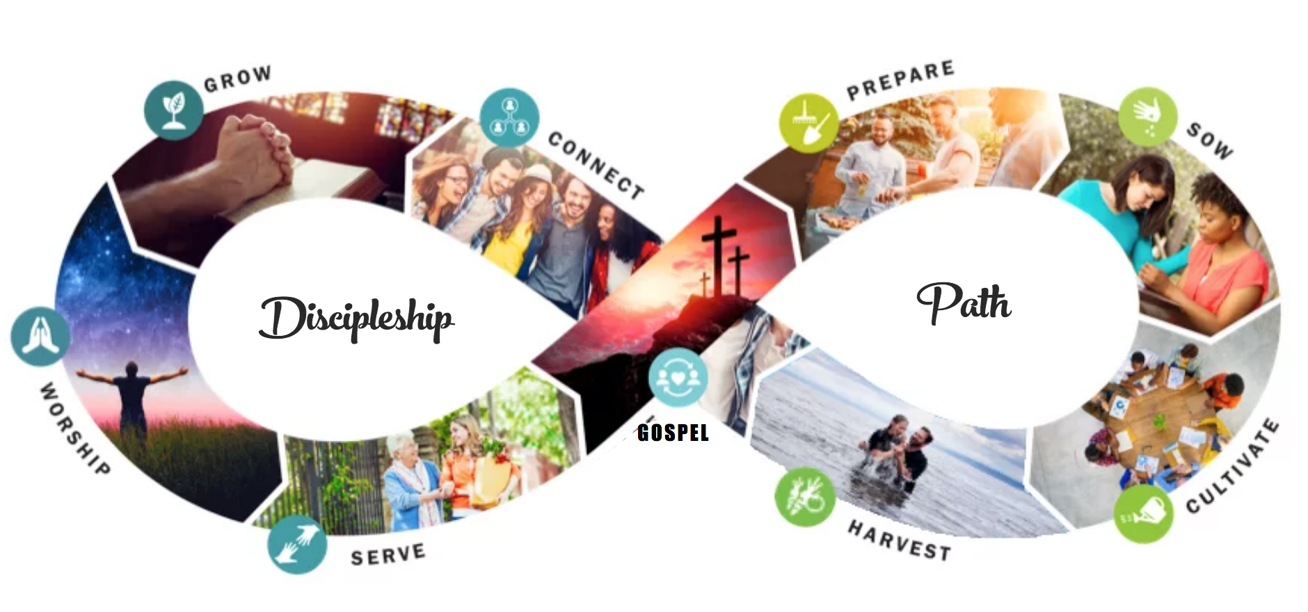 True North Discipleship Path - To be walked through with a Guide - Link Here: True North Path