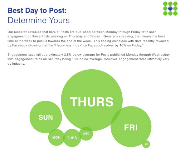 We're pretty keen on optimal timing for social media here at Buffer, and I figured it was high time I collected all the information we have about online communication into one place. I've collected research and stats on Twitter, Facebook, email and blogging to help you find the best time to communicate with others in each format.     (via  A Scientific Guide to Posting Tweets, Facebook Posts, Emails and Blog Posts At the Best Time | Belle Beth Cooper )