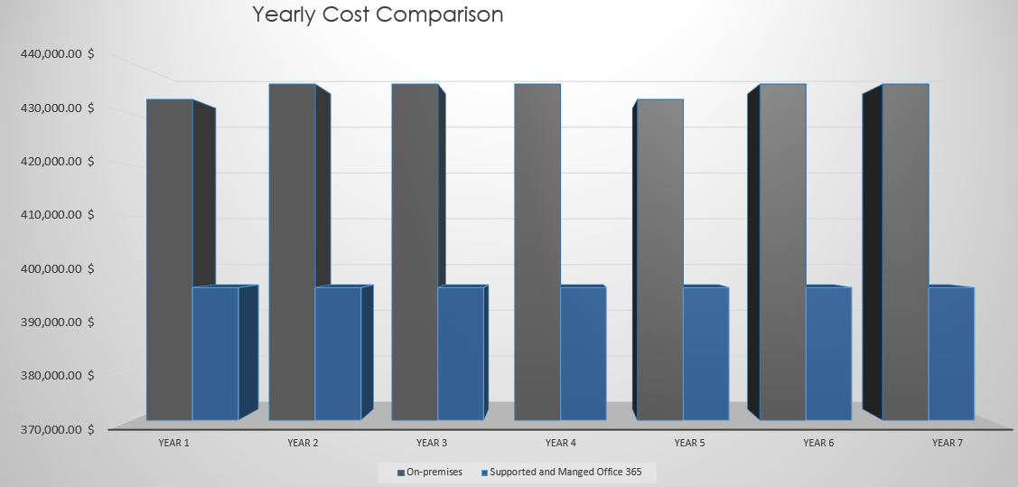tco-yearl-cost-comparison.JPG