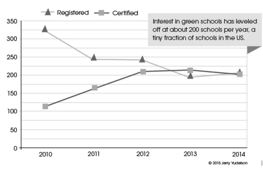 Figure 1. US LEED K12 Education Projects, 2010–2015[vi]