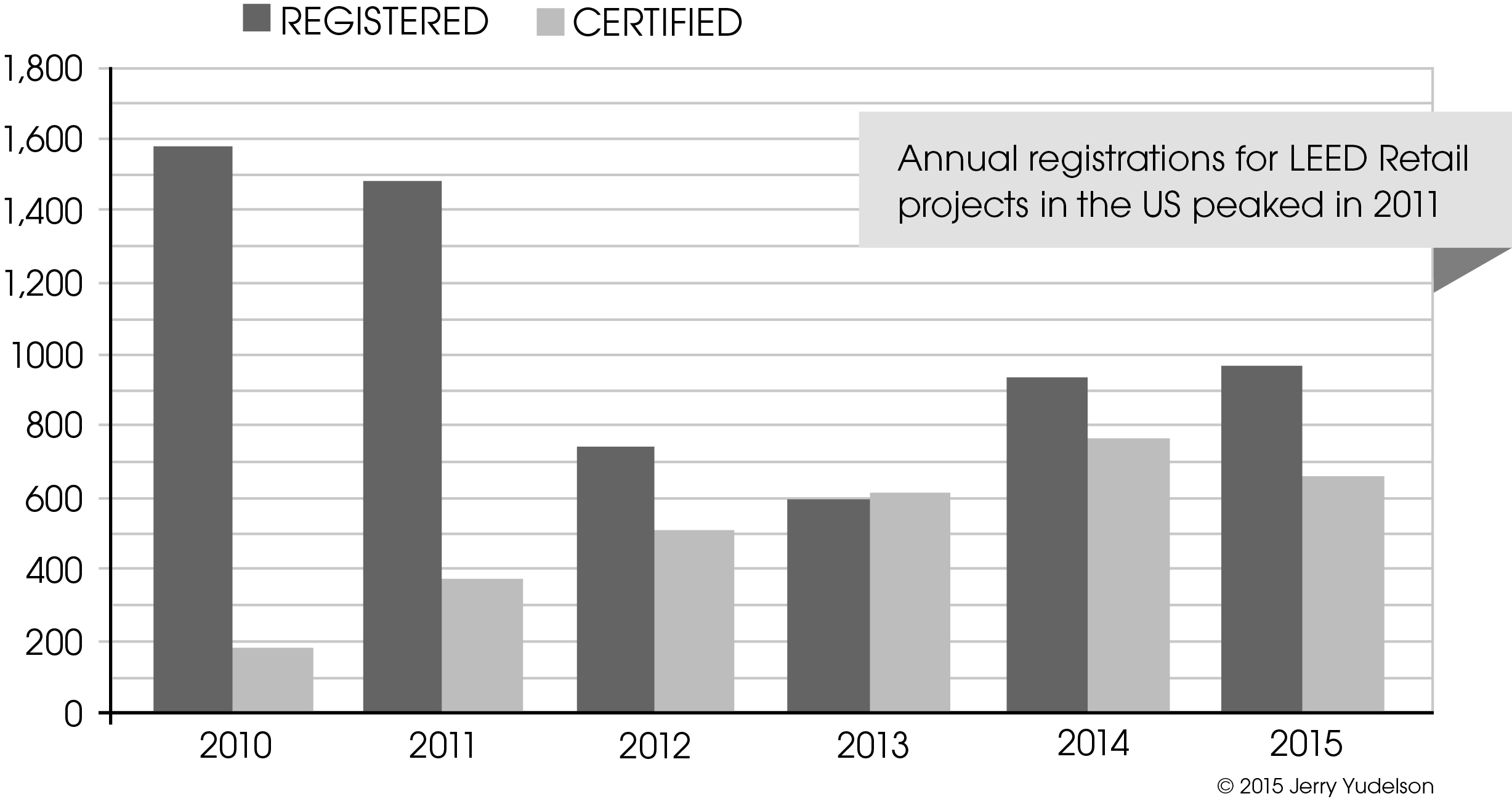 Annual registrations for LEED retail projects peaked in 2010-2011 and is down one-third since then.