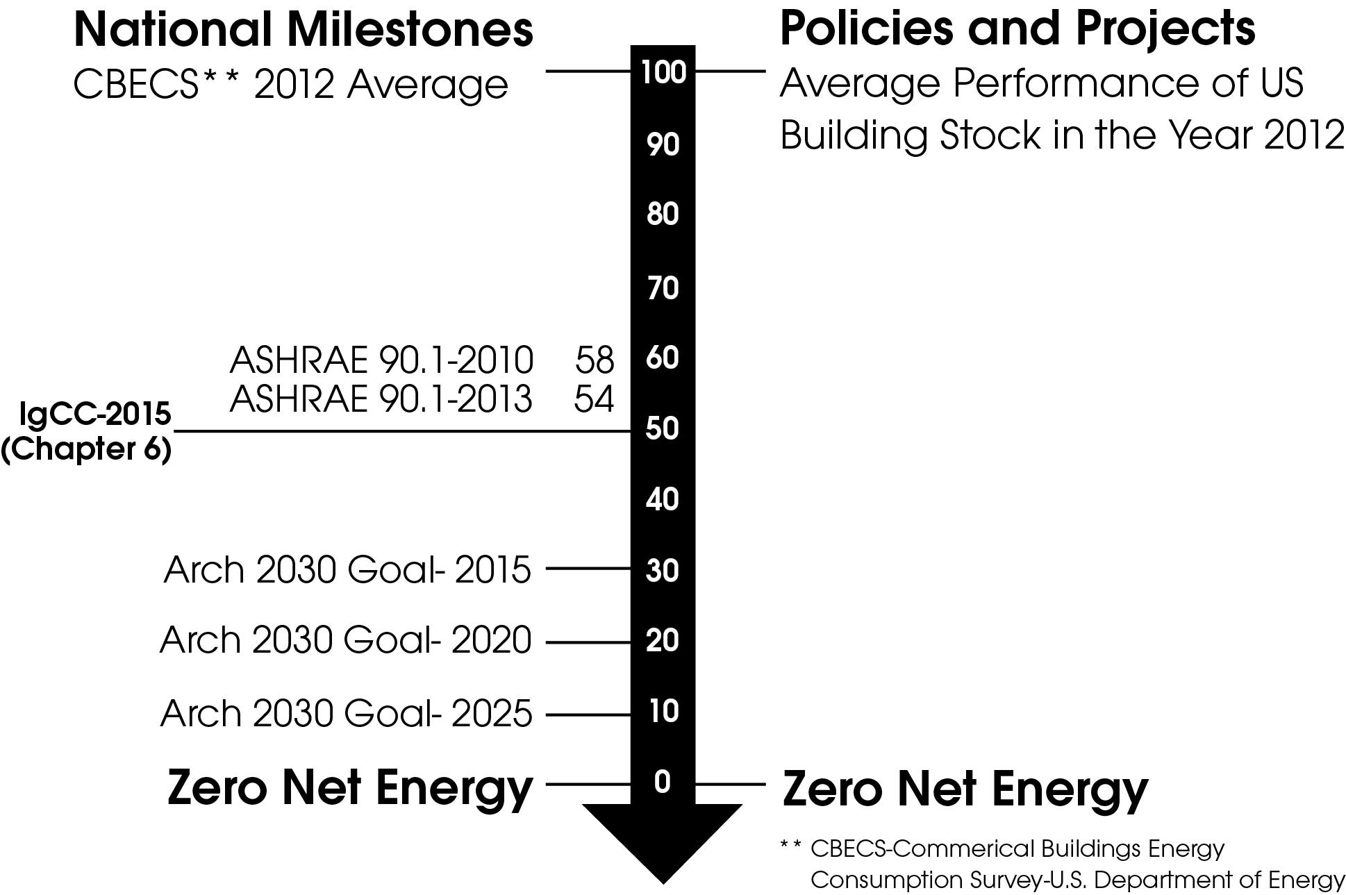 Zero Energy Performance Index (zEPI).  Credit: © 2015 New Buildings Institute