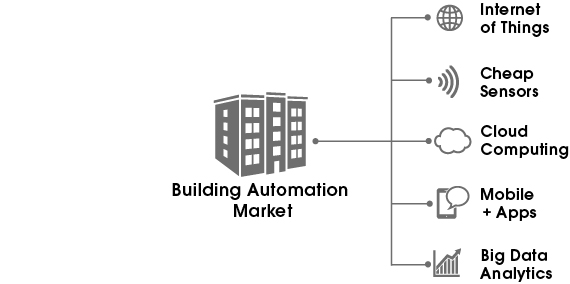 The building automation market now offers the opportunity to inexpensively measure, track and improve Key Performance Indicators (KPIs) for sustainable building operations.