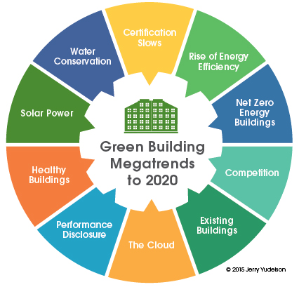 Ten green building megatrends for 2017 to 2020. From  Reinventing Green Building  (New Society Publishers, 2016)