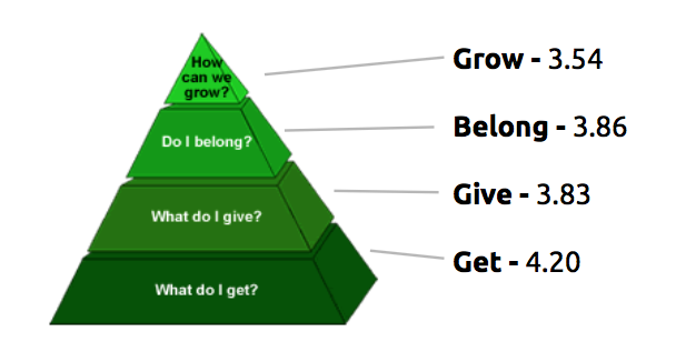 Figure 1: Engagement Pyramid
