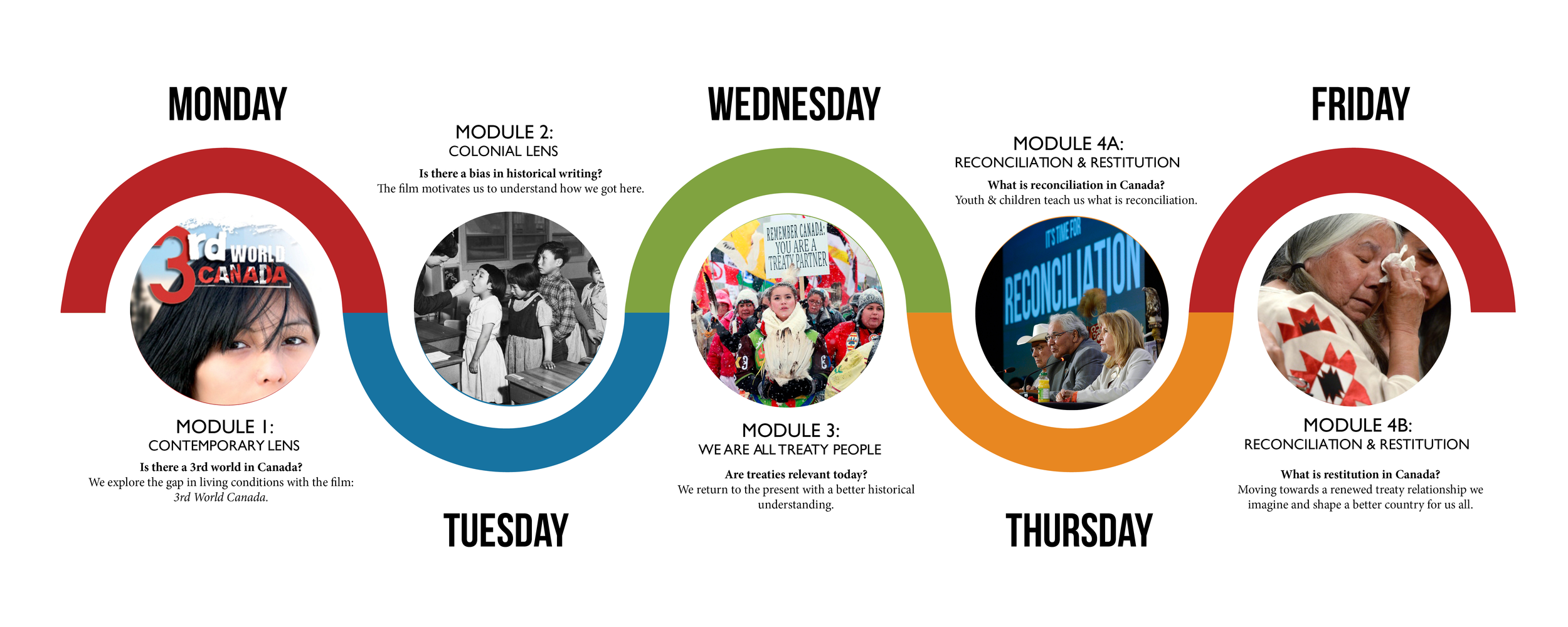 The weeklong journey of 4 seasons unit graphic