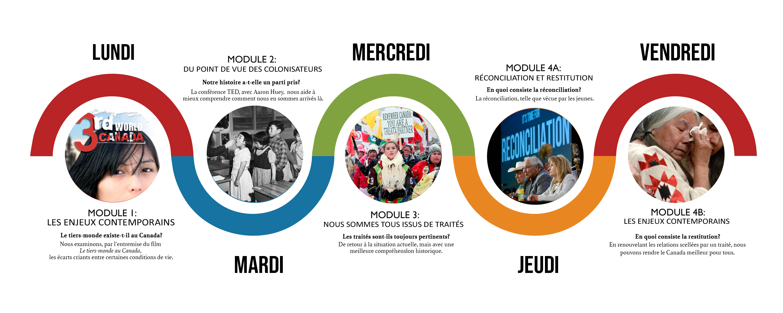 4Seasons_of_reconciliation_journey_graphic-FRENCH-1.jpg