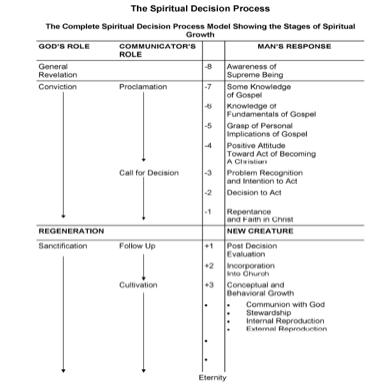 Engel's Scale