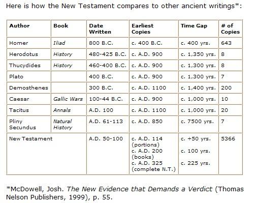 old testament compare