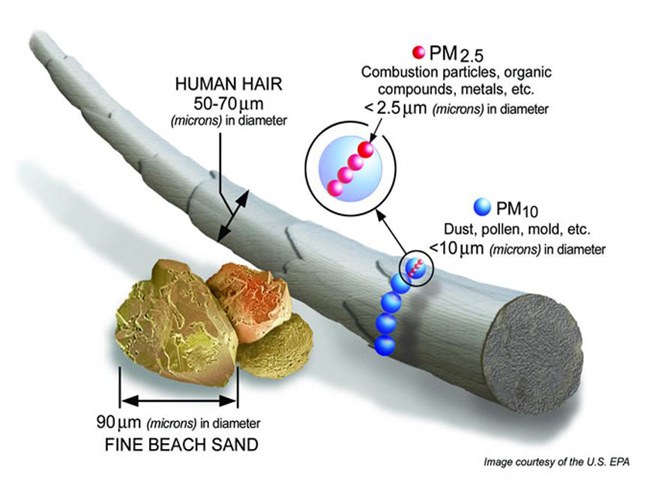 Particulate Matter - Invisible Risk