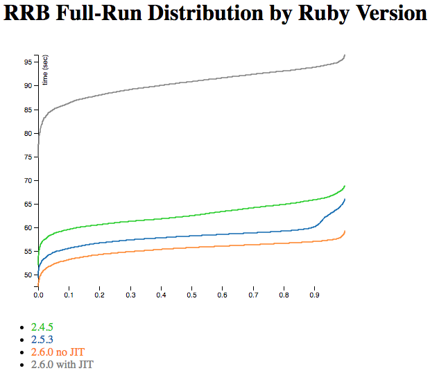 You may get deja vu if you looked at the rc1 and rc2 graphs.