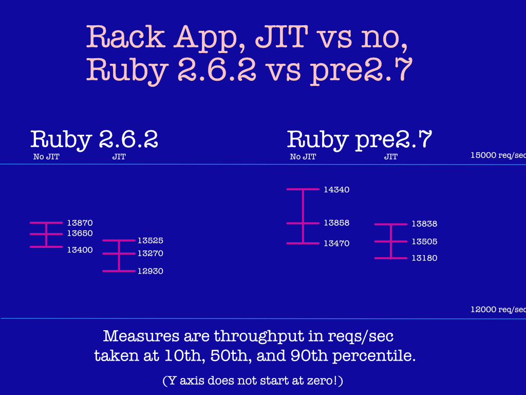 "JIT is still slower than non-JIT, but it's getting closer. These numbers are much higher because a raw Rack ""hello, world"" route is very fast compared to Rails."