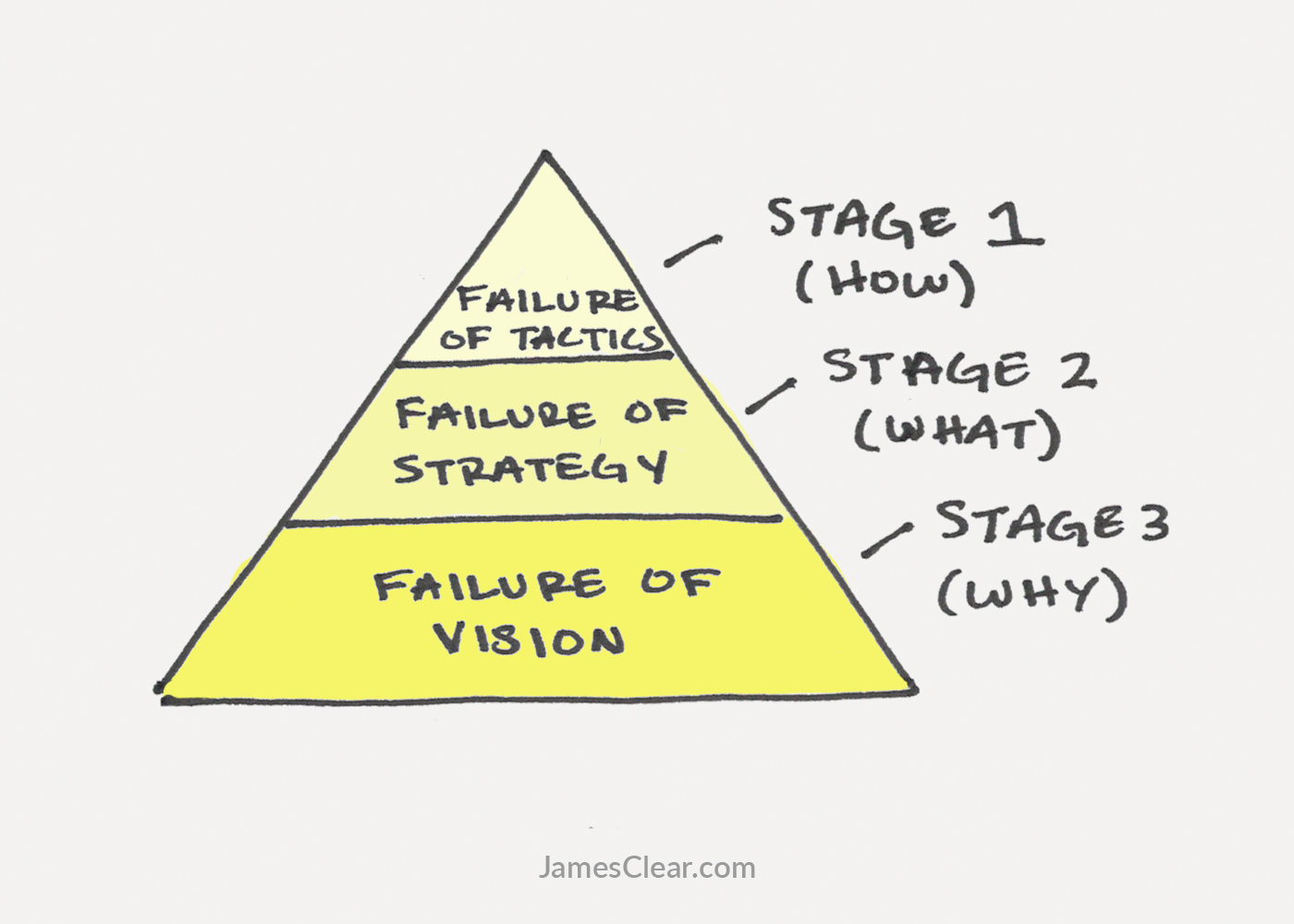 If I avoid strategy and vision, I can narrow the scope of my failures. That's the right takeaway, I'm sure of it.