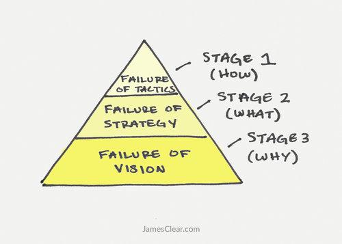 Si evito la estrategia y la visión, puedo reducir el alcance de mis fallas. Eso es lo correcto, estoy seguro.