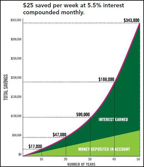FINRA-Graphic-Showing-Compound-Interest.png