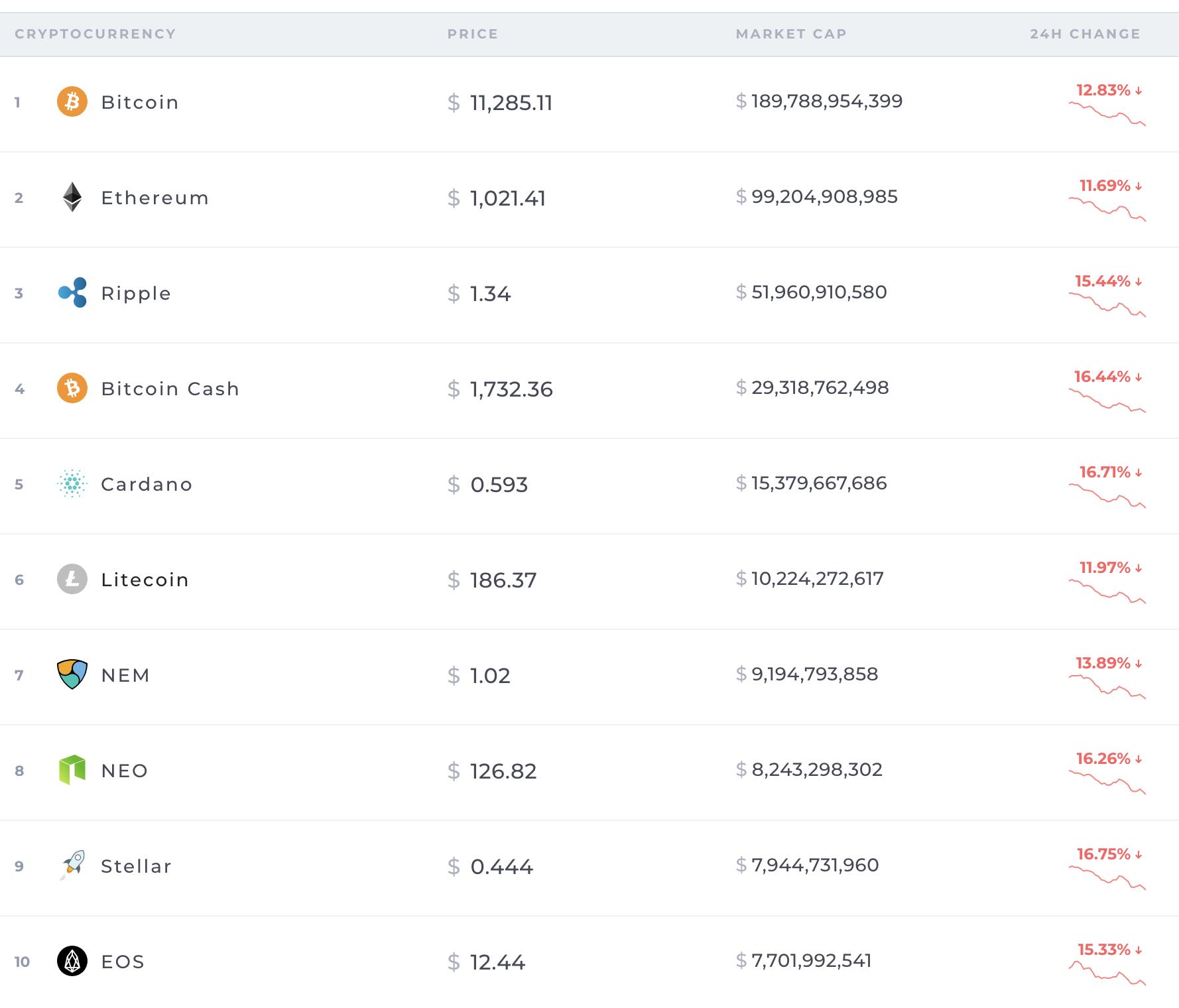 Screenshot of https://coinranking.com/